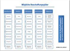 businessplan-online.ch - Beschaffungsgüter