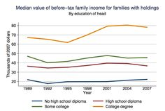 Median Income by Education of Household Head (click through for analysis)