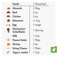 Nutrisystem defines SmartCarbs and PowerFuels, as well as other terminology you'll need to know on the program.
