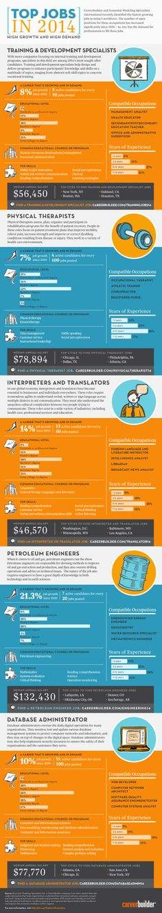 Top Jobs in 2014   #infographic #Career #Jobs