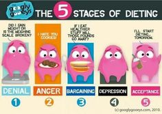 5 Stages of Dieting