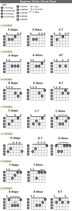 Here\'s a free printable guitar chord chart with all the basic guitar ...