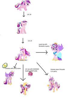 Princess Cadance Ponymon evo