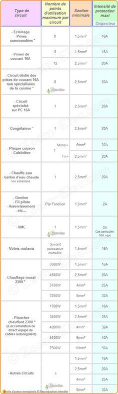 Sections de câbles ou fils électriques par type d'utilisation, norme NF C 15-100 amendement 5 ou A5