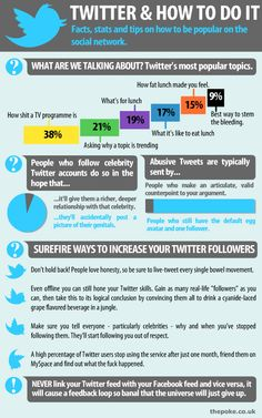 How to succeed on Twitter. Bespoke Social Media & Marketing