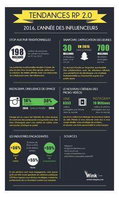 Le marketing de l'influence sur les réseaux sociaux - infographie Relations publiques 2.0
