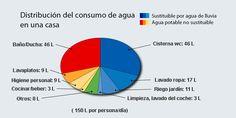 Resultado de imagen para CONSUMO DE AGUA HOGAR Chart, Drinking Water, Irrigation, Passive Solar, Shower Bathroom, Cleaning, Home
