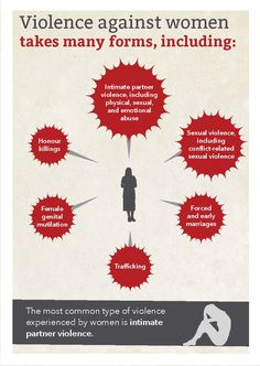 Violence against women takes many forms. World Health Organization Infographic, page 2