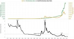 monetary base gold chart - Google Search