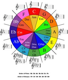 colorful circle of fifths - Google Search
