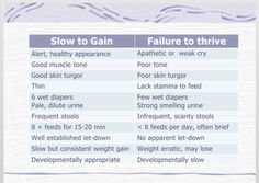 Slow to gain versus failure to thrive