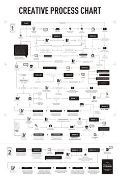 Wonderful • Creative Process Chart by Jooey Lek, via Behance