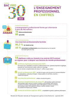 30 ans du bac pro : les chiffres clés → http://educ.gouv.fr/c2552