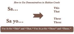 Singular and Plural Demonstratives in Haitian Creole