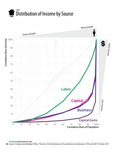 lorenz curves income inequality