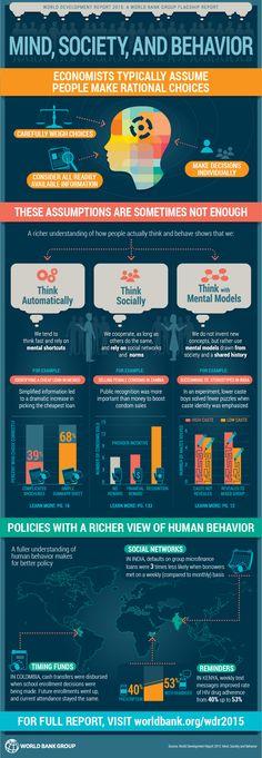 World Bank World Development Report 2015 Infographic: Mind, Society, and Behavior