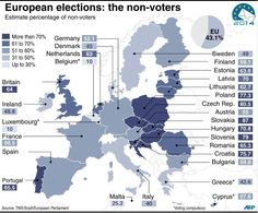 The highest percentage of non-voters was observed in the new member countries of Central and Eastern #Europe. The leading positions belong to #Slovakia (87%), #Czech Republic (80,5%) and #Slovenia (79%). Obviously, European policy is not a field of interest for Central and Eastern Europeans. What are the possible reasons of it? The lack of trust to European institutions? Disappointment in European idea? Or the people still cannot identify themselves as #Europeans?