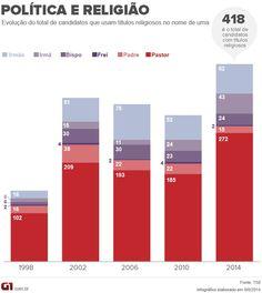 Número de candidatos pastores cresce 47% em quatro anos  http://glo.bo/1pM0CTE