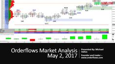 Orderflows Market Analysis May 2 2017 ES CL ZS 6E ZB Futures Day Trading