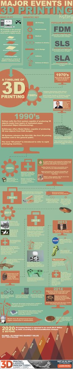 An up to date new 3D Printing Infographic from 3Dprintingsummit.com