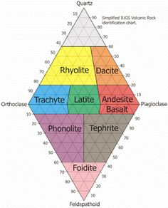 """A QAPF diagram is a double triangle diagram which is used to classify igneous rocks based on mineralogic composition. The acronym, QAPF, stands for """"Quartz, Alkali feldspar, Plagioclase, Feldspathoid (Foid)"""". These are the mineral groups used for classification in QAPF diagram. Q, A, P and F percentages are normalized (recalculated so that their sum is 100%)."""