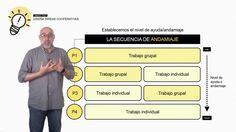 Vídeo 3.2. Ideas clave 1 de la Unidad 3 #CooperaMOOC