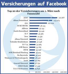 Versicherungen auf Facebook - Aktuelle Zahlen März 2014 #Versicherung #Facebook #Infografik