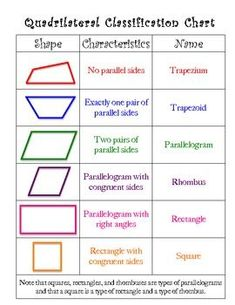 Quadrilateral Classification Chart FREE