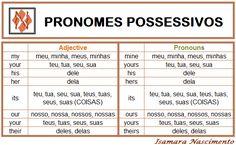 Pronomes Possessivos – Possessive Adjective and Possessive Pronouns – Say D Tudo English Love, English Tips, Learn English Words, English Study, English Lessons, Portuguese Lessons, Learn Portuguese, English Adjectives, English Vocabulary