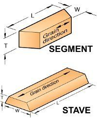 Staved or segmented construction figures in a lot of projects, from ornamental bowl turnings to porch pillars. A question we often hear is: What miter angle (or bevel) do I need? Pallet Garden Furniture, Diy Furniture Projects, Diy Wood Projects, Woodworking Techniques, Woodworking Projects Plans, Diy Woodworking, Diy Wood Counters, Wishing Well Plans, Wood Lathe Chuck