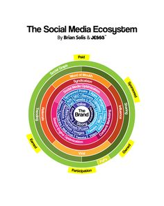 Social media ecosystem. Very Concentrated.