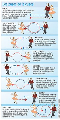 How to dance The Cueca. Chile. Independence Day, Sept 19