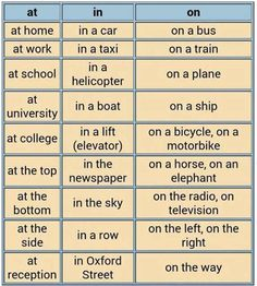 """Prepositions of Place"" answers the question ""Where?"". The following information will help you use prepositions of place (at, in, on) correctly"