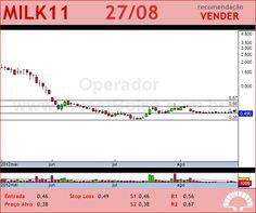 LAEP - MILK11 - 27/08/2012 #MILK11 #analises #bovespa