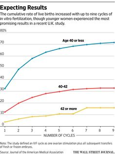 The Numbers: How many IVF cycles should women try? http://on.wsj.com/1KyunCA  via @WSJ
