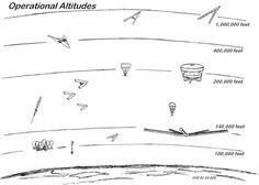 Operational Altitudes