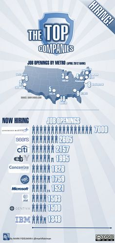 Companies Like These Deserve Medals - The Top 50 Job Creators (Infographic)