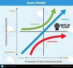 Kano-Model_GoLeanSixSigma.com                                                                                                                                                                                 More