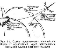 Схема геофизических явления на Земле от проходящей через центральный меридиан Солнца активной области