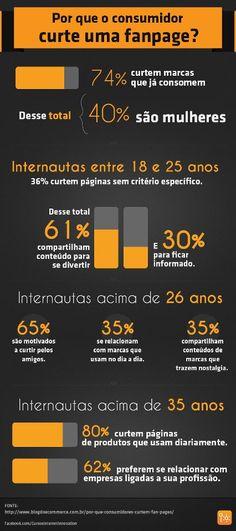 Infografico: pq os consumidores curtem as fanpages