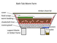 Bath Tub Worm Farm