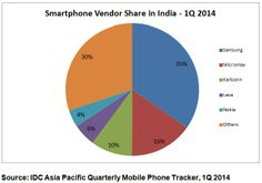 India Continues As One Of The Fastest Growing Smartphone Markets In Asia Pacific In 1Q 2014, Says IDC - prIN24908614