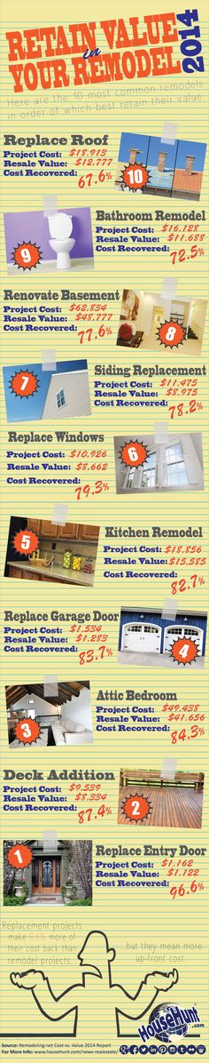 Remodel Projects That Add Value #Infographic : http://www.househunt.com/news-realestate/remodel-projects-that-add-value/