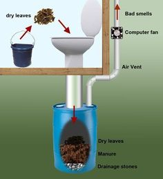 13 DIY Composting Toilet Ideas to Make Going Off-Grid Easier - - To pick the right DIY composting toilet for you, consider your building skills, budget, and which of our ideas would be the most feasible for you. Outhouse Bathroom, Outdoor Toilet, Outdoor Bathrooms, Outdoor Baths, Composting Toilet, Earthship, Tiny House Living, Yurt Living, Off The Grid