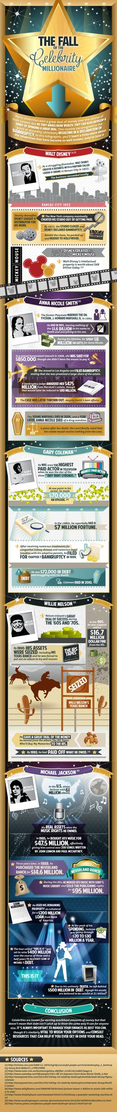 Many celebrities make a lot of money on the road to success but many find themselves having to declare bankruptcy when the money runs out. Check out this infographic, you'll learn a little more about the celebrities that have become so well known, only to lose it all.