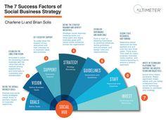 Infografik: Die Social Media Analysten Solis und Li haben 7 Faktoren identifiziert, die deine Social Media Strategie erfolgreich machen.