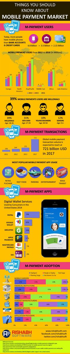 Mobile payment infographic portrays important stats of growing mobile payment market such as mobile payment users, popular m-payment apps and adoption rates across industries. Mobile Marketing, Social Marketing, Sales And Marketing, Affiliate Marketing, Internet Marketing, Media Marketing, Online Marketing, Digital Marketing, Le Social