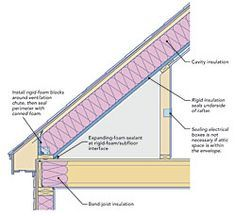How to insulate knee wall when installing cabinets