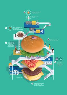 ハンバーガー 作り方 インフォグラフィック