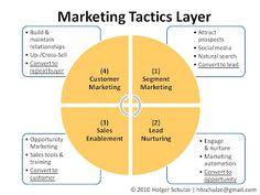Marketing Tactics Layer - Holger Schulze